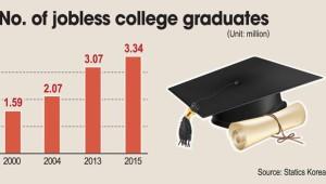 graduate korean unemployed